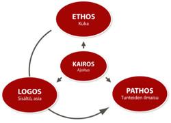 logos pathos ethos kairos 5 concepts you need to understand to communicate persuasively: ethos, pathos, logos, kairos, topos august 7  ethos, pathos, logos, kairos, and topos.