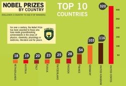 NOBEL PRIZES 