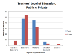 Teachers' Level of Education, 