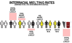 INTERRACIAL MELTING RATES 