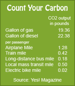 Count Your Carbon 