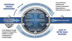 CONTINUOUS PROCESS IMPROVEMENT Actions ERVICES DELIVERY LEADS TO BETTER VALUE SOLUTIONS QUALITY CONTROL OMS FRAMEWORK PROCEDURES ISO 900172008 SIX •