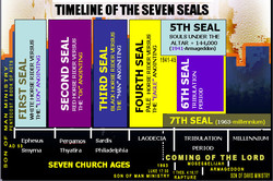 TIMELINE OF SEVEN SEALS 