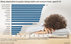 Sleep deprivation in pupils taking maths and science tests, aged 9-10 