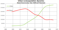 Urban-rural population dynamics 