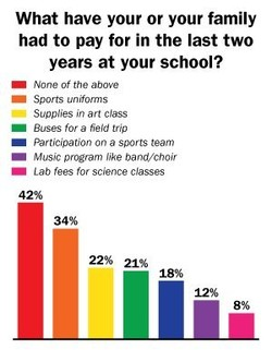 What have your or your family 