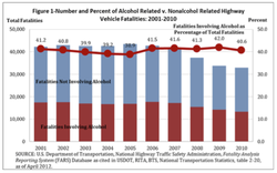 Figure I-Nurnber and Percent Of Alcohol Related v. Nonalcohol Related Highway 