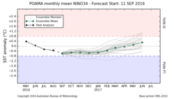 POAMA monthly mean NIN034 - Forecast Start: 