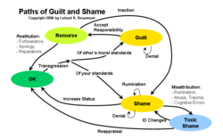 Paths of Guilt and Shame 
