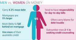 MEN vs. WOMEN ON MONEY