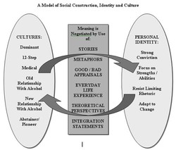 A Model of Social Construction, Identity and Culture 