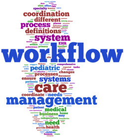 cooidination 