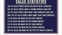 OF SALES PEOPLE NEVER FOLLOW UP WITH A PROSPECT 