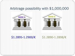 Arbitrage possibility with $1,000,000 