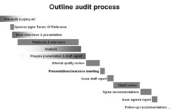 Outline audit process 
