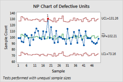 NP Chart of Defective Units 
