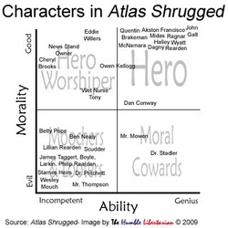 Characters in Atlas Shrugged 