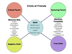 Critical Parent 