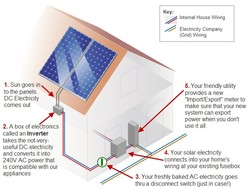 1. Sun goes in 