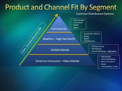Product and Channel Fit By Segment 