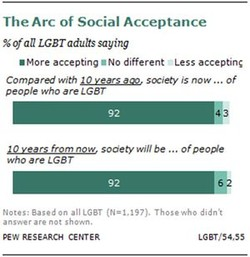 The Arc of Social Acceptance 