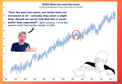 Global Mean Sea Level Rise (mm) 