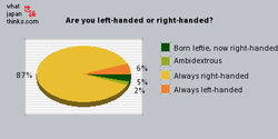 Are you left-handed or right-handed? 
