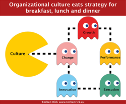 Organizational culture eats strategy for breakfast, lunch and dinner Culture Change Growth Performanc Executio Innovation Torben Rick www_torbenricleeu