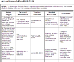 Action Research Plan EDLD 5301 