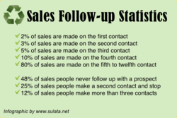 Sales Follow-up Statistics 