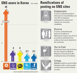 SNS users in Korea 