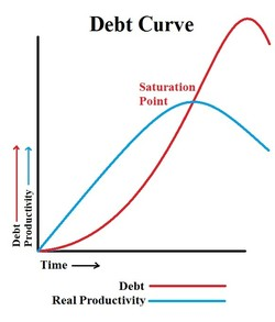 Debt Curve 