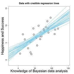 Data with credible regression lines 