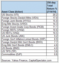 Asset Class ticker 