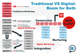 Traditional VS Digital: 