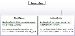 Direct Quote 