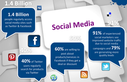 1.4 Billion 
