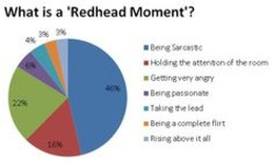 What is a 'Redhead Moment'?