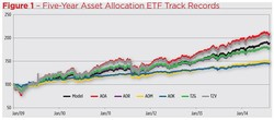 Figure 1 - Five-year Asset Allocation F,TF Track Records 