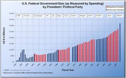 U.S. Federal Government Size (as Measured by Spending) 