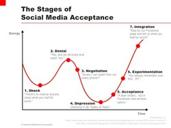 The Stages of 