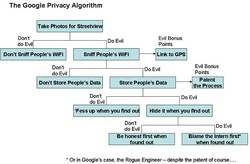 The Google Privacy Algorithm 