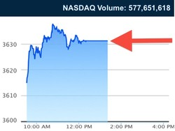 NASDAQ Volume: 577,651,618 