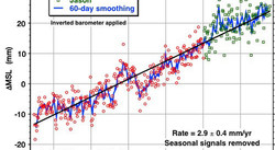 60-day smoothing 