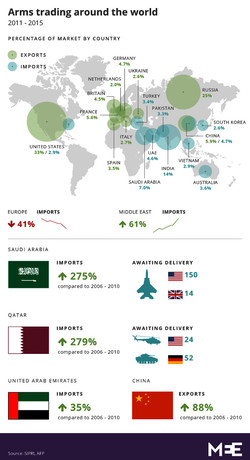 Arms trading around the world 