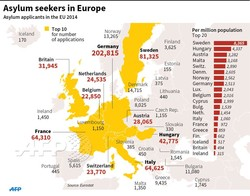 Asylum seekers in Europe 