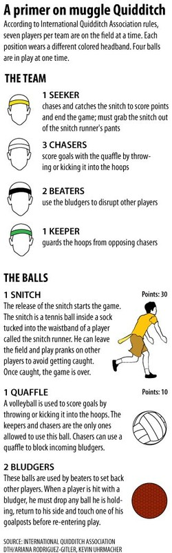 A primer on muggle Quidditch 