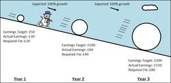 Expected 100% growth 