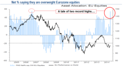 Net % saying they are overweight Eurozone equities 