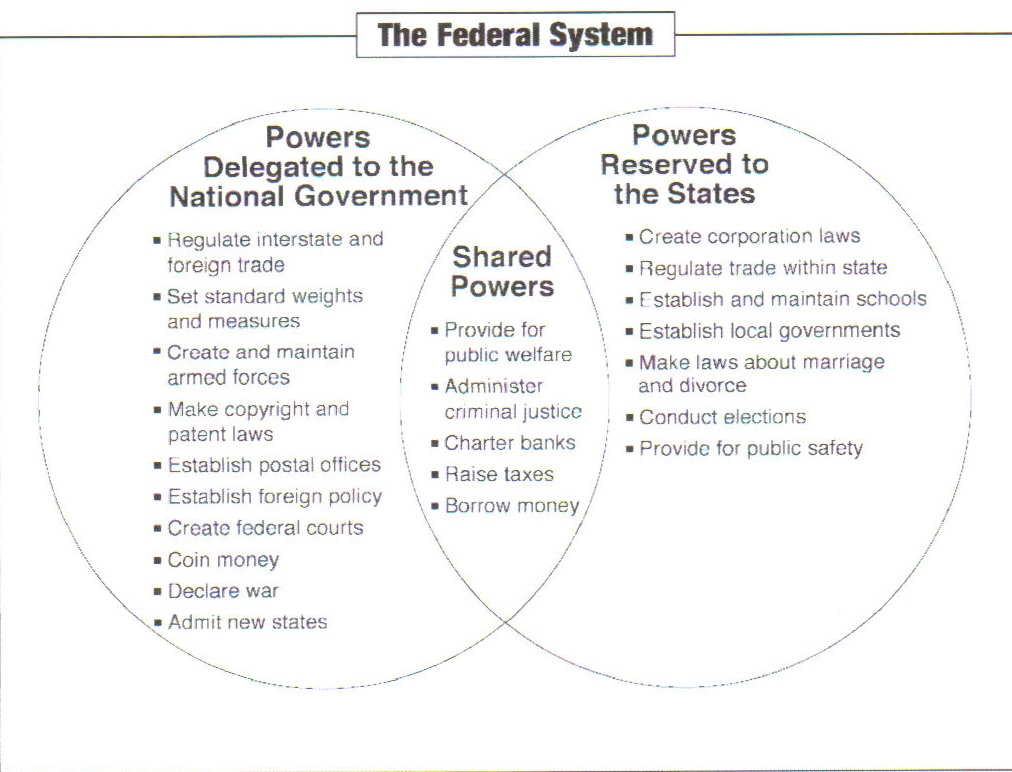 policy making in the federal system essay